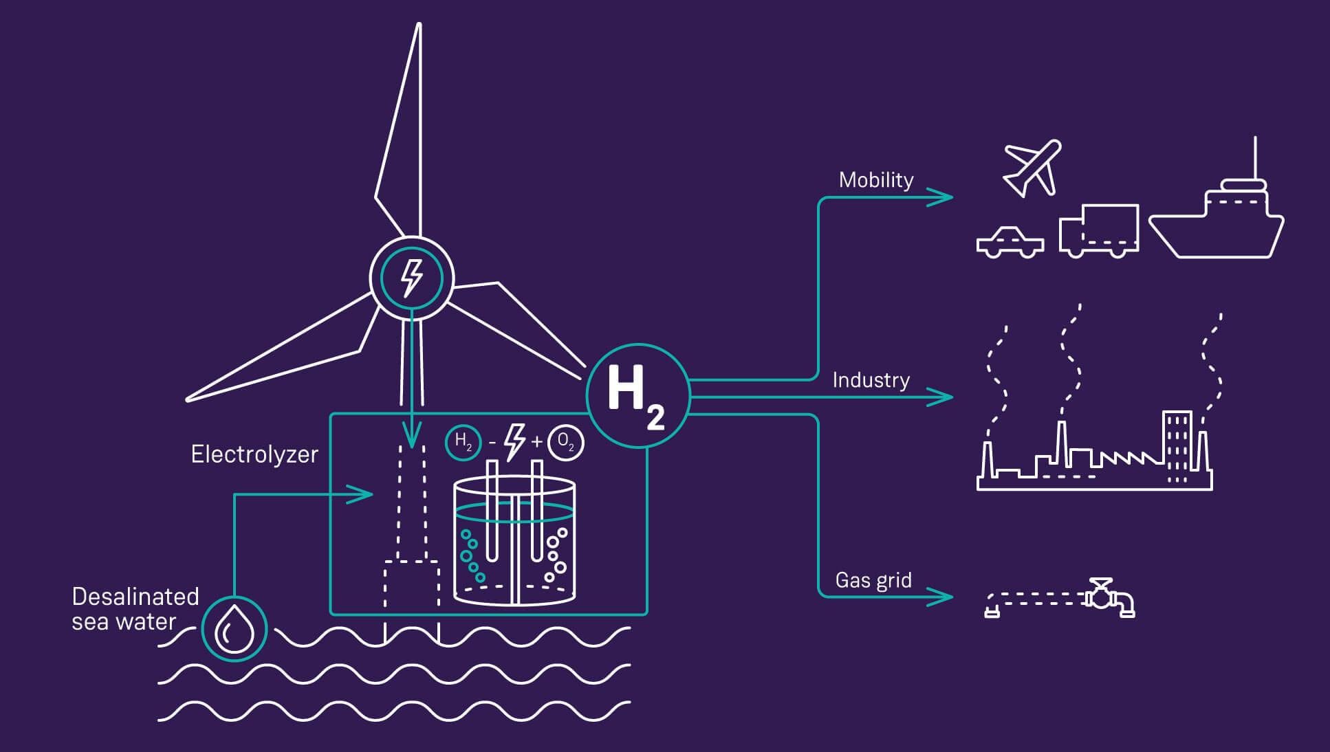 Siemens Gamesa & Siemens Energy läuten neue H2 Ära ein