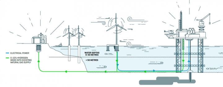 Total leads Danish hydrogen project