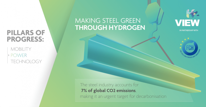 Pillars of Progress: Making steel green through hydrogen