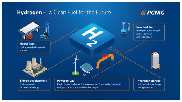 PGNiG unveils $7.4m hydrogen programme