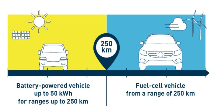 "Study finds FCEV ""more climate-friendly"" than BEV if range is 250km or more"
