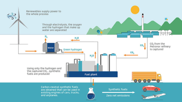 Repsol unveils green hydrogen project