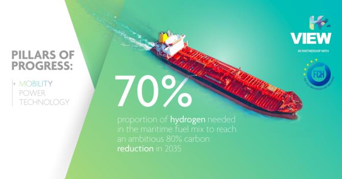 Pillars of Progress: Mobility – Maritime hydrogen, the next big wave