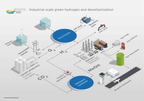 Green light for green hydrogen project