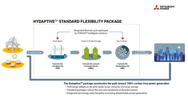 "Mitsubishi launches ""worlds first"" green hydrogen standard packages for power balancing and energy storage"