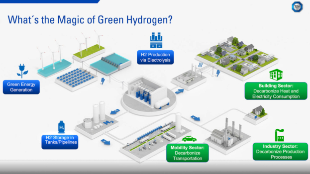 TÜV SÜD launches new webpage for hydrogen services