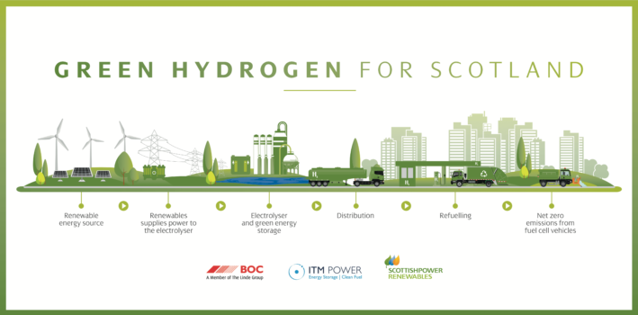 Green Hydrogen for Scotland launched
