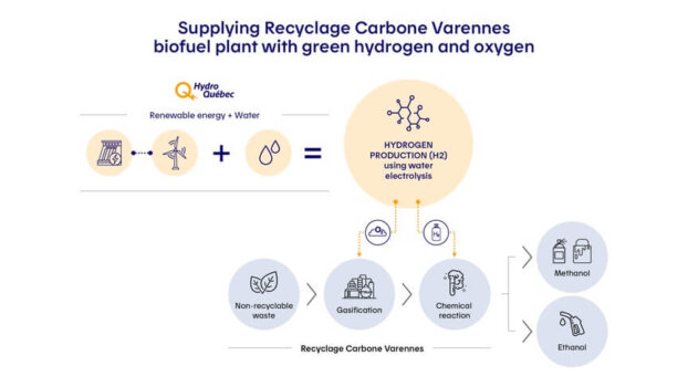 Hydro-Québec to supply Recyclage Carbon Varennes project with green hydrogen and oxygen