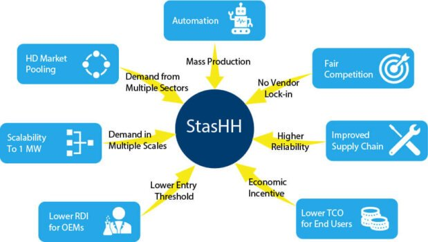 European standard for heavy-duty fuel cell modules to be set by the StasHH mission