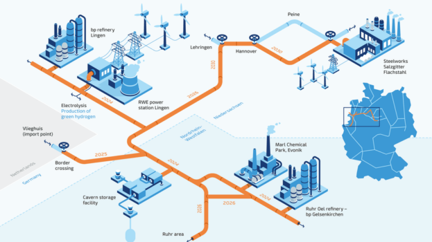 GET H2 consortium to launch a complete hydrogen supply chain