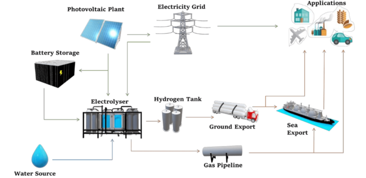 $0.5bn project to produce 33,000 tonnes of green hydrogen annually in Australia