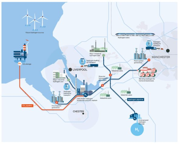 £72m secured to transform the North West into a low carbon industrial cluster; hydrogen to play a key role