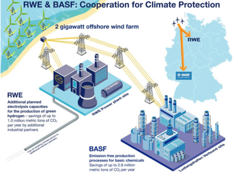 RWE, BASF to develop new technologies for climate protection including hydrogen