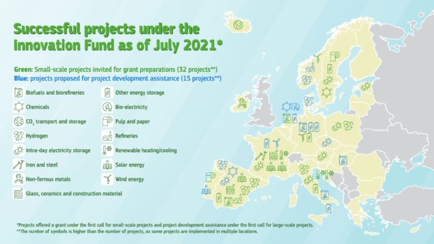 Hydrogen projects set to receive a part of the EU's €118m Innovation Fund