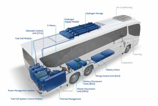Partnership formed to develop fuel cell coaches